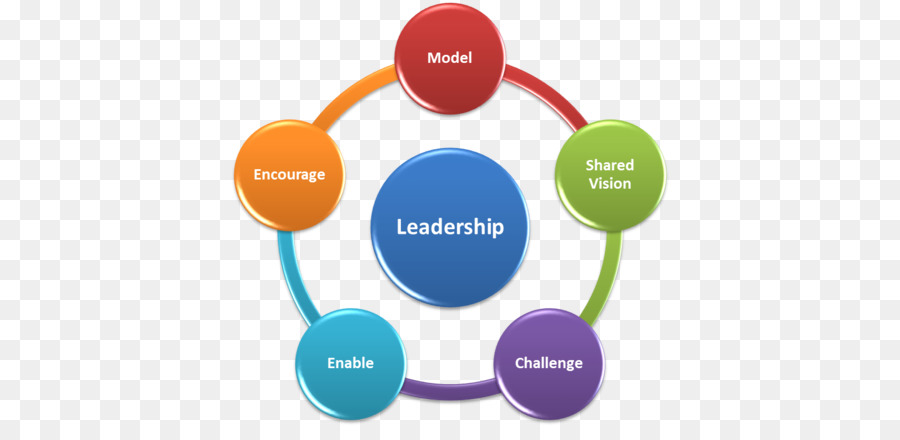 different approaches power leadership manage organizational stress On how well you know and can work with your organizational culture, and on how skilled your leaders are in change management and change leadership company a and company b will require very different approaches to change.