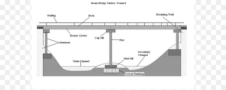 beam bridge girder bridge deck cantilever bridge k nex cliparts rh kisspng com Suspension Bridge Diagram beam bridge force diagram
