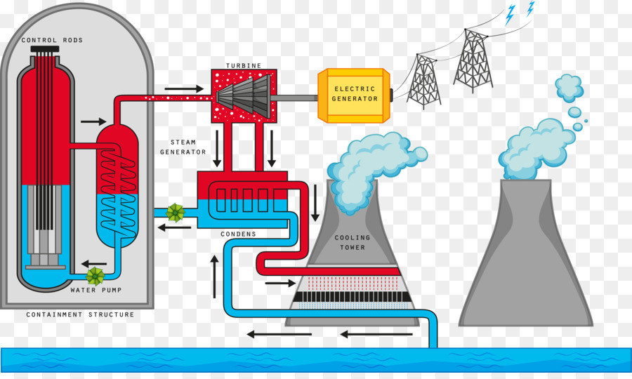Nuclear reactor nuclear reaction nuclear power nuclear fission nuclear reactor nuclear reaction nuclear power nuclear fission diagram wind power generation system ccuart Images