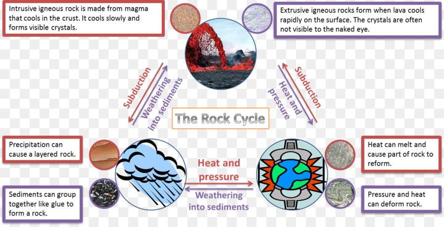 Rock cycle worksheet sedimentary rock clip art rock cycle cliparts rock cycle worksheet sedimentary rock clip art rock cycle cliparts ccuart Images