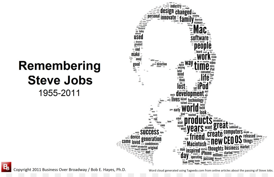 Word Apple Symbol Font Steve Jobs Png Download 29401856 Free
