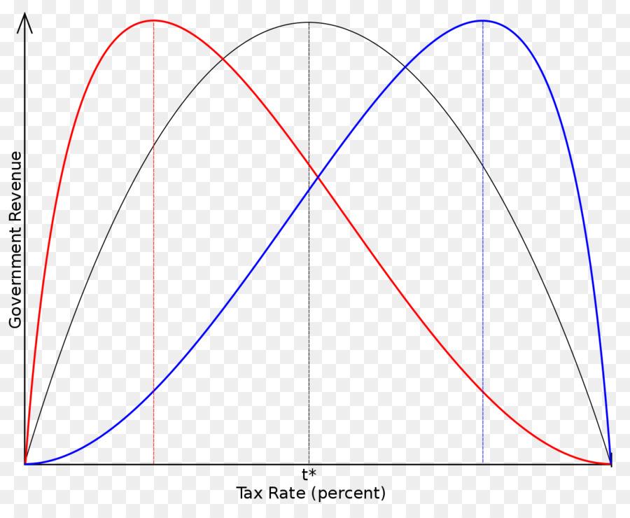 Laffer Curve Trickle Down Economics Tax Supply Side Economics