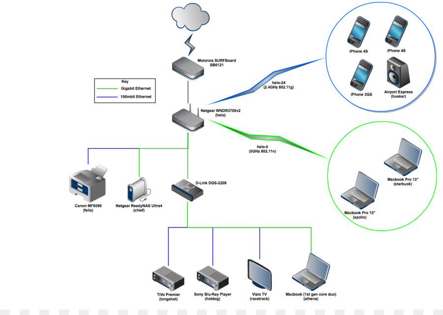 Computer network diagram Computer network diagram Computer Software ...