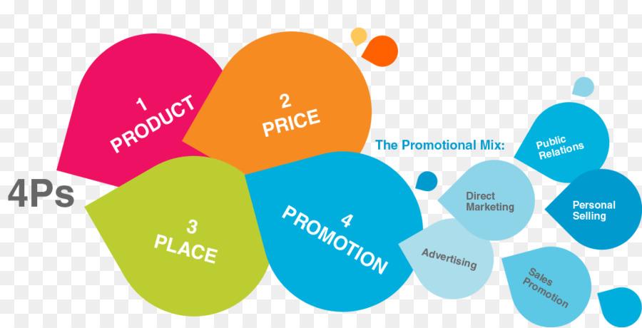 promotional tools of marketing pdf