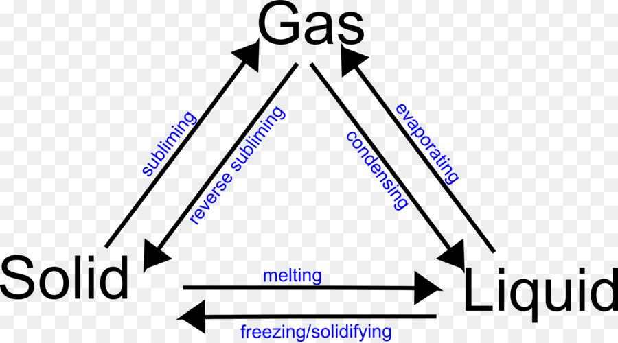 Liquid Solid Gas Diagram Reinvent Your Wiring Diagram