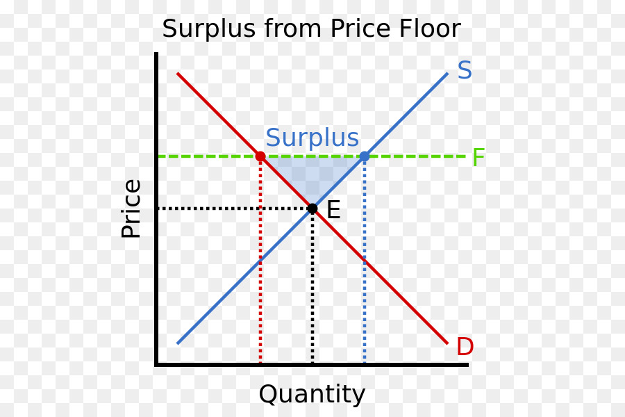 Price Floor Supply And Demand Demand Curve Red Line Png Download