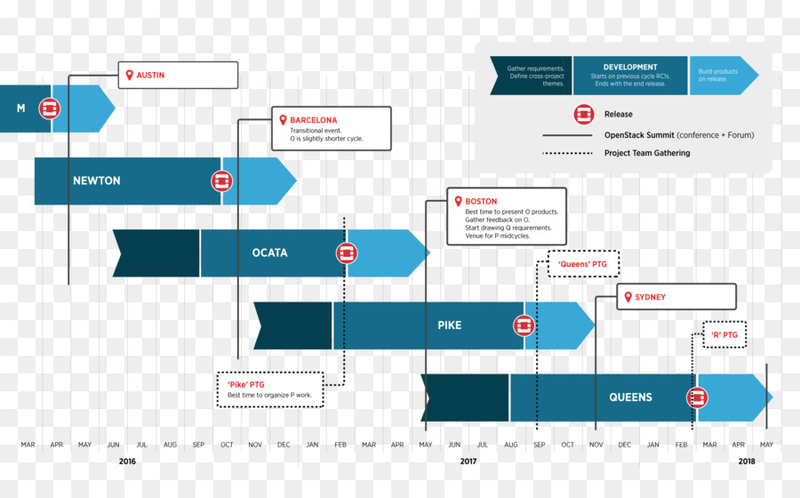 openstack project team data center computer software timeline png
