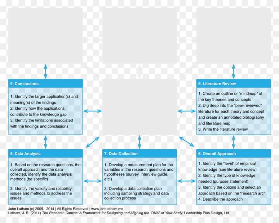 La investigación marco Conceptual de la Metodología de la Mente de ...