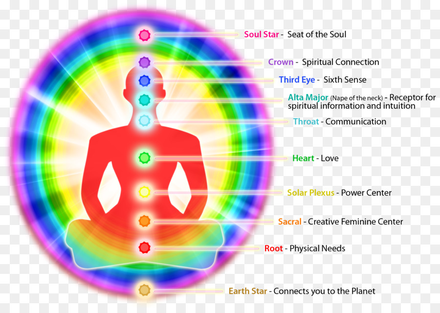 Aura Chakra Energy Subtle Body Color Symbolism Aura Png Download  Free Transparent Aura Png Download