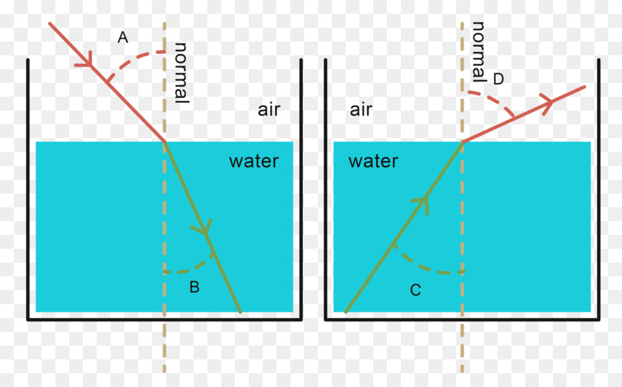 Light Refraction Diagram Water Reflection Reflection Png Download