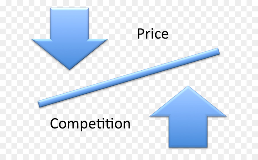 Image result for Price Competition