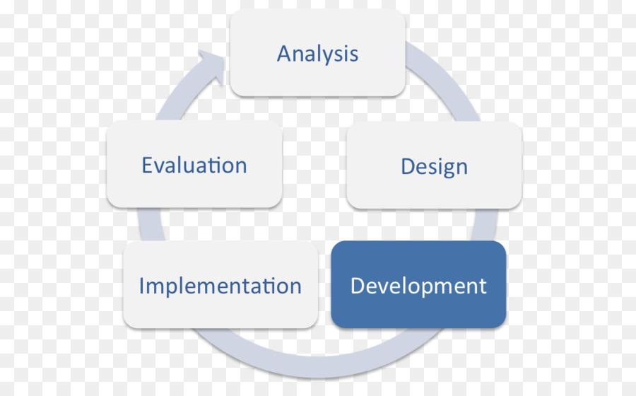 Addie Model Instructional Design Training And Development Education