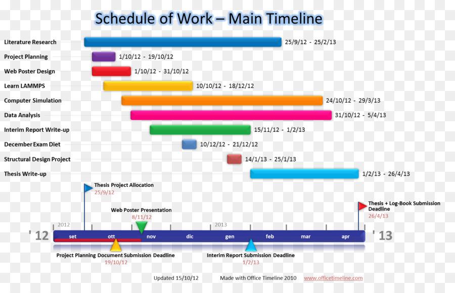 Paper Computer Software Timeline Project Gantt Chart Timeline Png