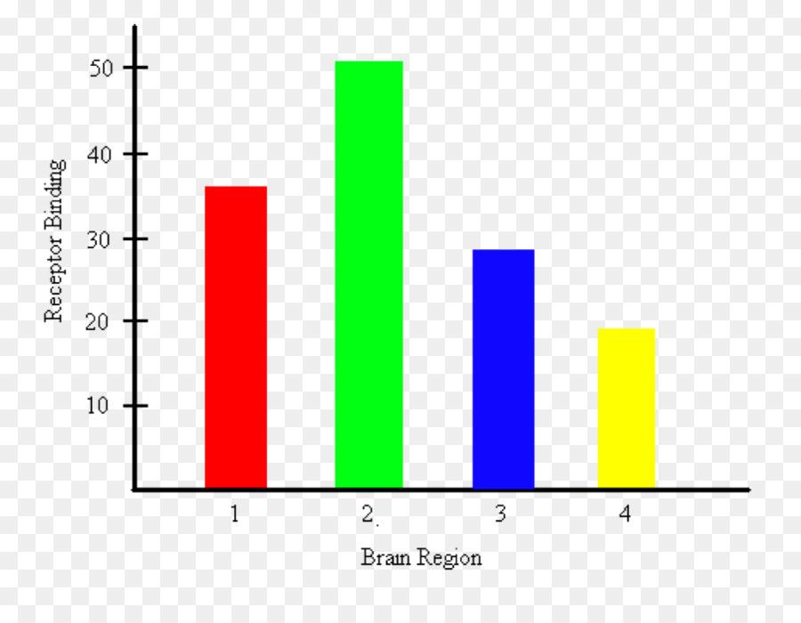 Bar Chart Graph Of A Function Pie Chart Plot Bar Chart Png