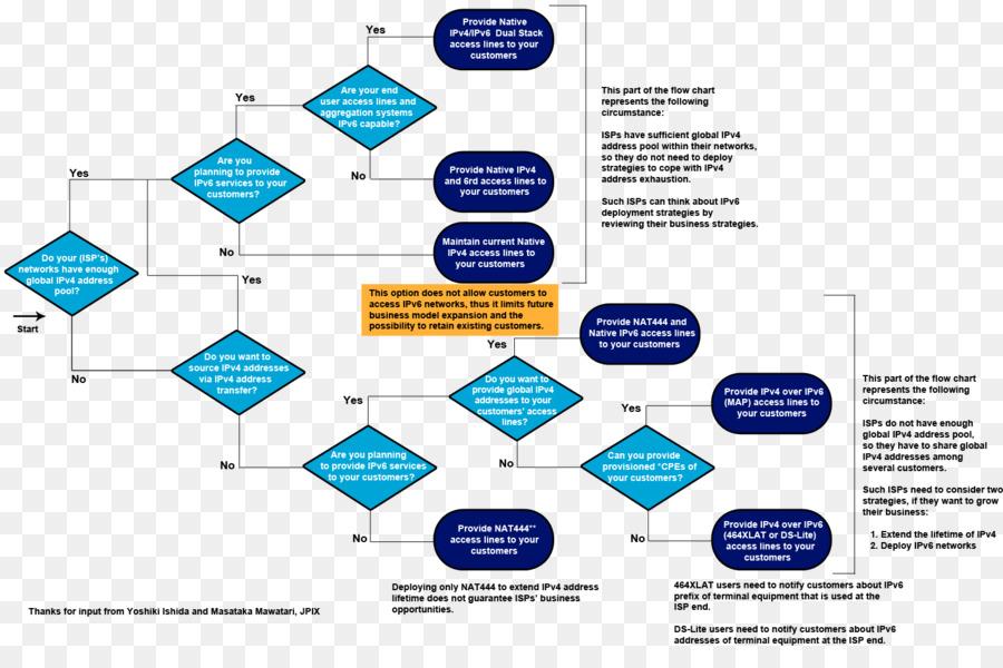Flowchart Diagram Organization Business Process Flow Chart Png