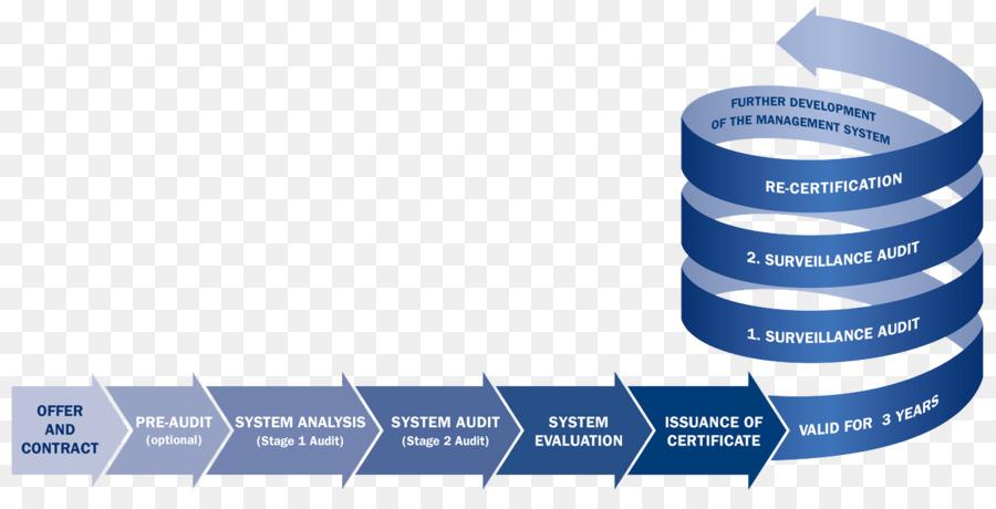 Certification DQS ISO/IEC 20000 Audit ISO 9000 - audit 1262*633 ...