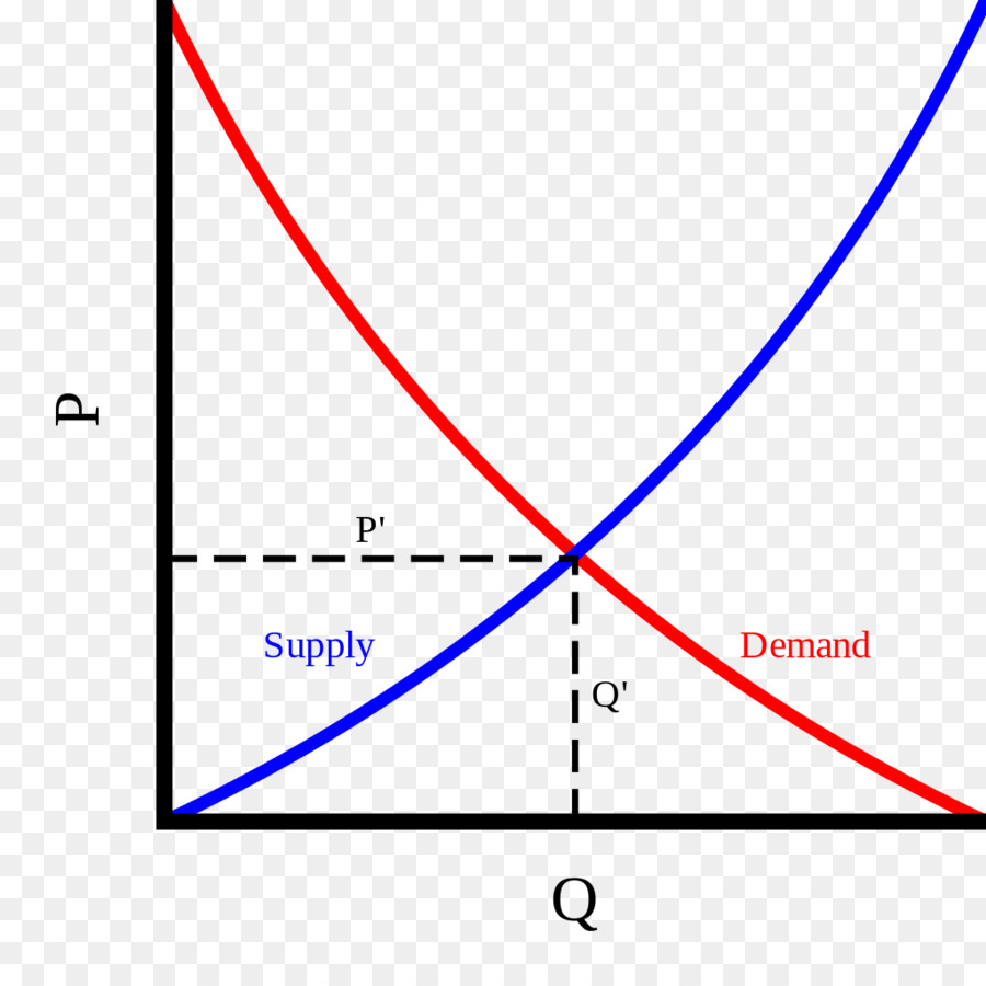 supply and demand on cars The supply being the amount of cars being produced, and the demand being the amount of electric cars people are wanting to buy another big factor that plays a role in supply and demand is the.