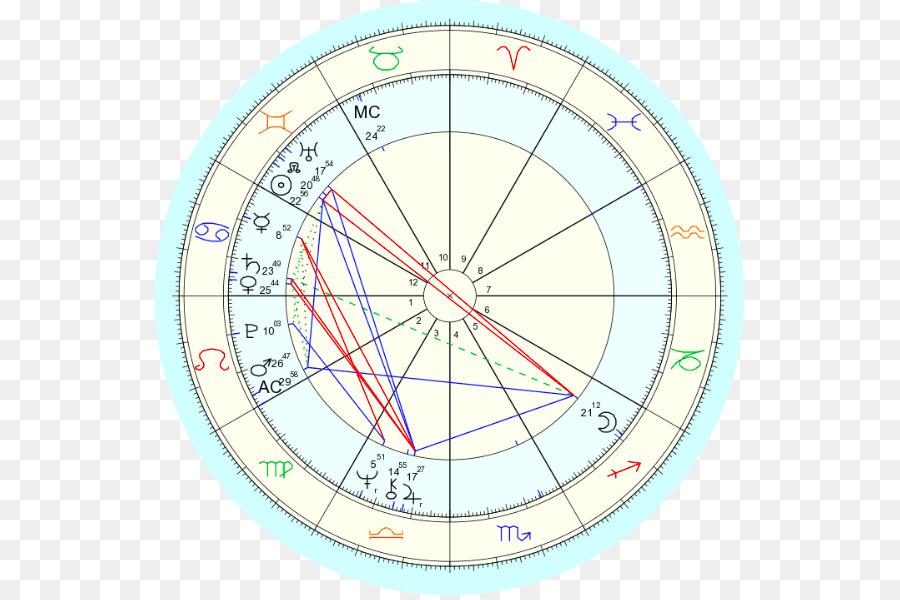 Horoscope Astrology House Astrological Transit Birth Horoscope Png