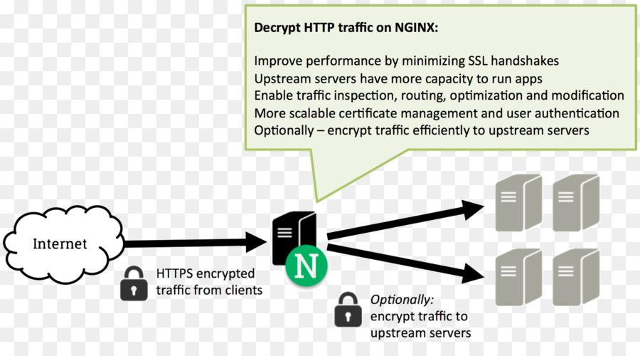 Nginx Proxy Server Reverse Proxy Transport Layer Security Load