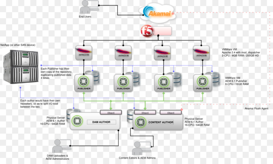Diagram adobe experience manager cloud computing architecture diagram adobe experience manager cloud computing architecture applications architecture cpu ccuart Images