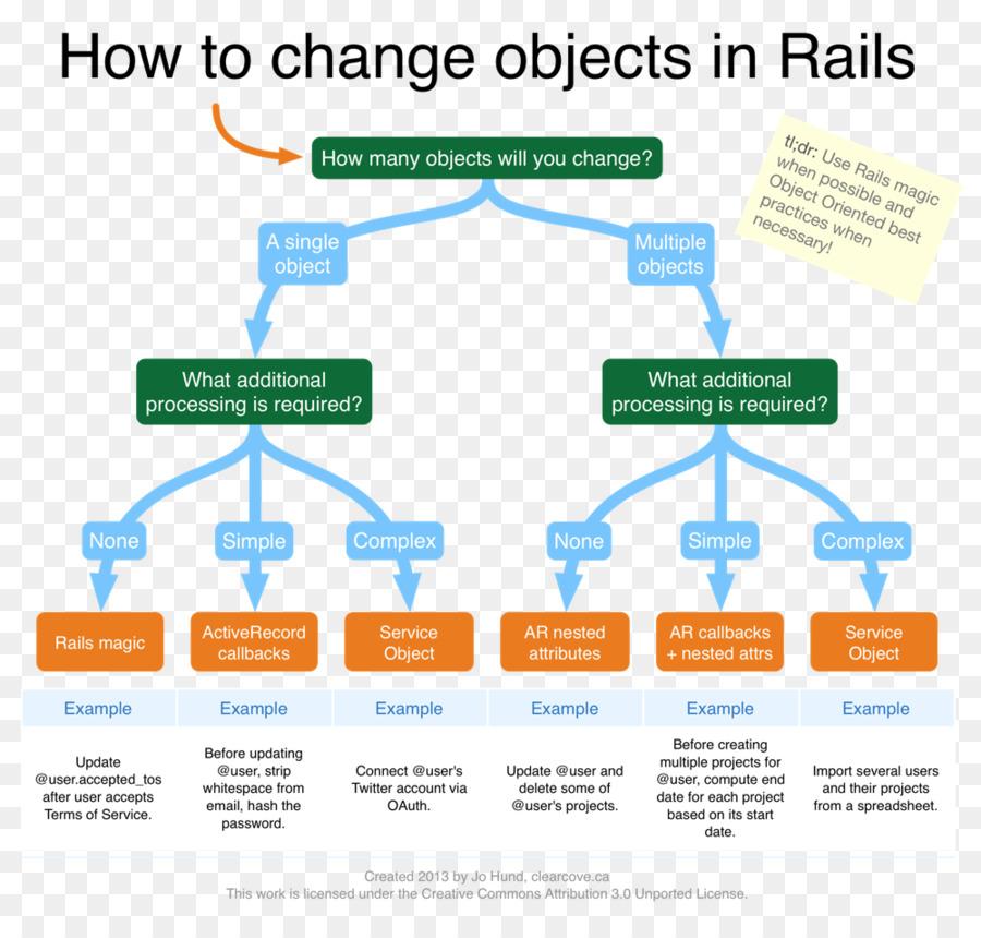 Los rails rails recetas de diagrama de flujo diagrama de ruby on los rails rails recetas de diagrama de flujo diagrama de ruby on rails rieles ccuart Image collections