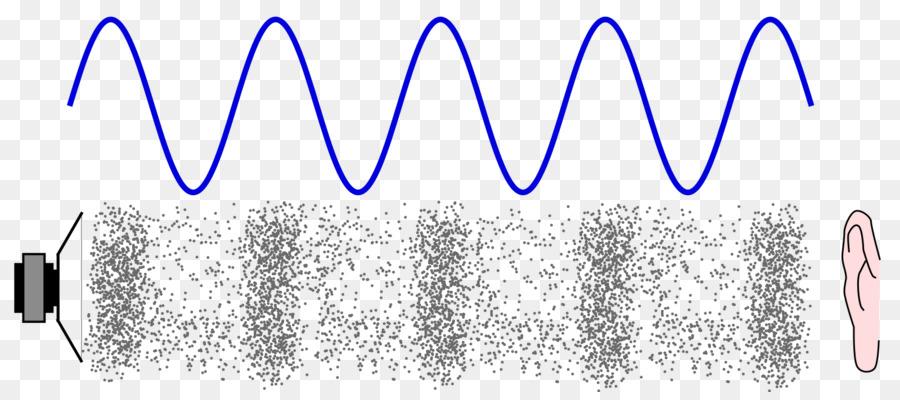 Sound Energy Vibration Wave Particle