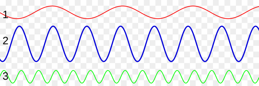 Wavenumber Sound Frequency Pitch