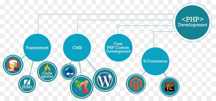 Web development php web application development technology web web development php web application development technology web development ccuart Choice Image