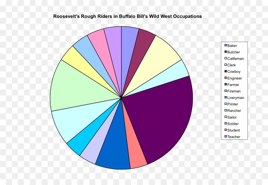 Pie Chart American Frontier Percentage Job Wild West Png Download