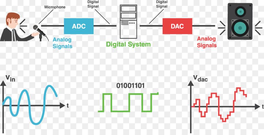 Digital Audio Digital Signal Processing Analog Signal Analog To