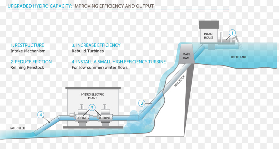 Hydroelectricity Hydropower Solar Power Small Hydro Water Campus