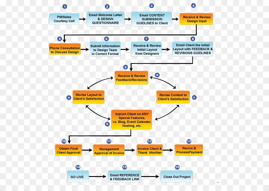 Project Management Flowchart Flow Chart Png Download 591622