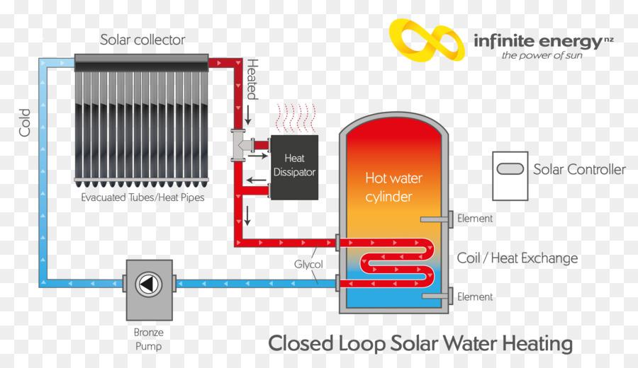 Solar water heating Hot water storage tank Work Energy - hot water ...