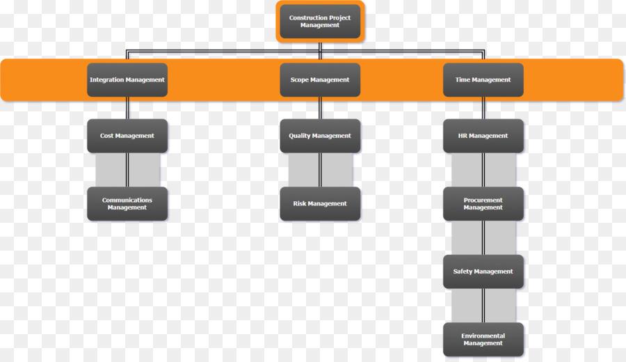 Diagram construction management flowchart architectural engineering diagram construction management flowchart architectural engineering project management flow chart ccuart Choice Image