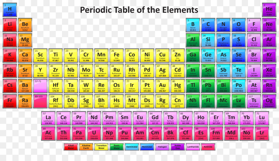 Periodic Table Chemical Element Chemistry Atomic Number Symbol