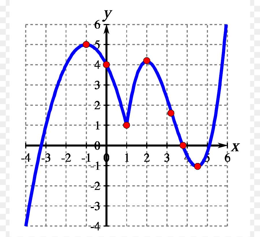 Precalculus Mathematics Clip art - Calculus Cliparts png download ...