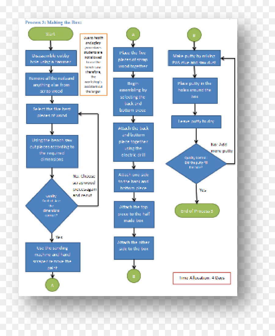 Flowchart Process flow diagram Symbol - flow chart