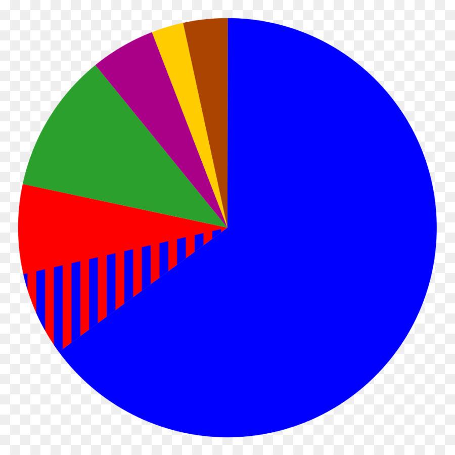 Etnik ve etnik gruplar nedir
