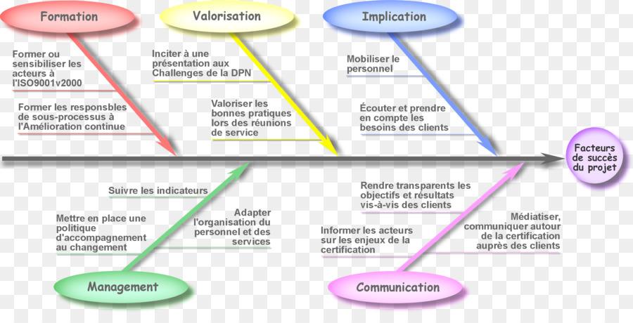 Ishikawa diagram affinity diagram business chart succes png ishikawa diagram affinity diagram business chart succes ccuart Choice Image