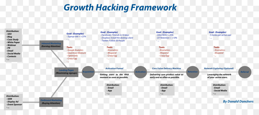 Growth hacking Digital marketing Business Template - Framework png ...
