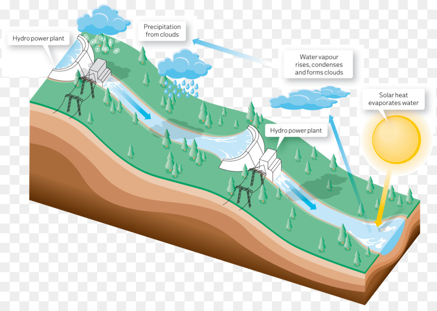 hydropower hydroelectricity renewable energy dam cycle png rh kisspng com schematic diagram of hydropower diagram of hydropower