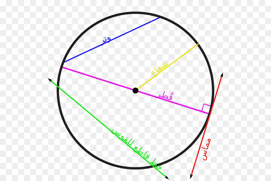 Circle Secant line Tangent Geometry Chord - arabic png download ...