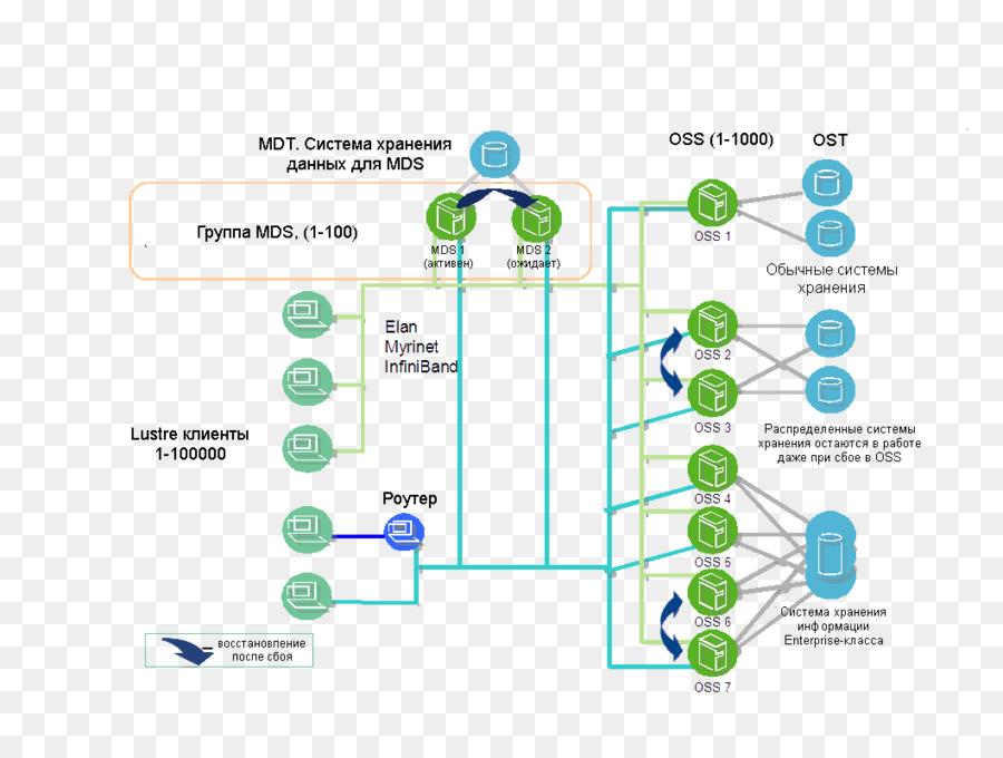 File System Lustre Architecture Organization Lustre Png Download