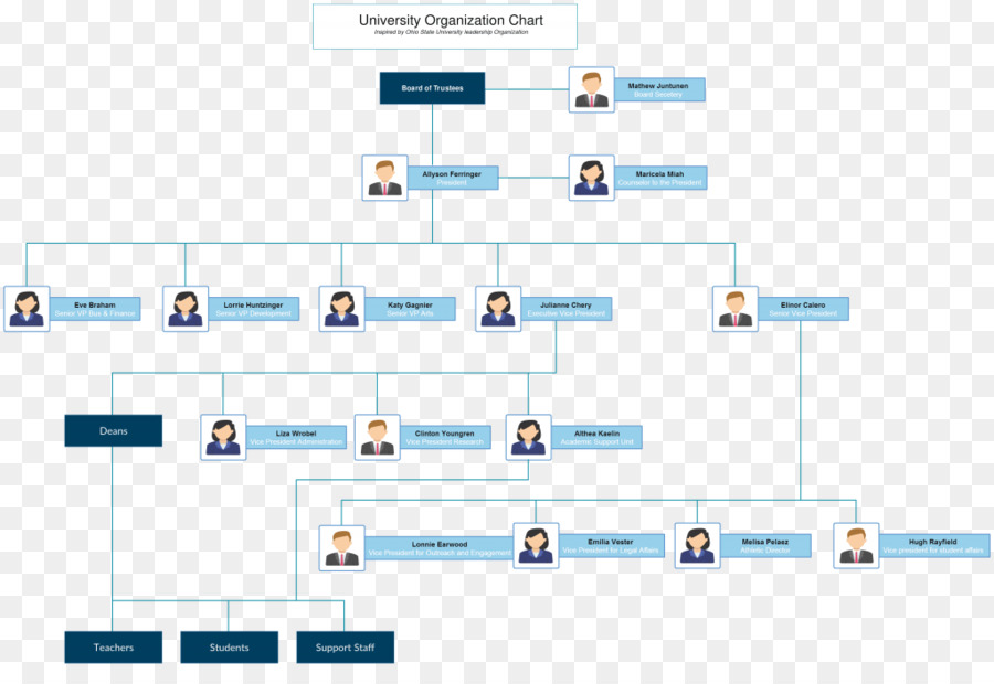 Organizational Chart Organizational Structure Template - Easy to use org chart template