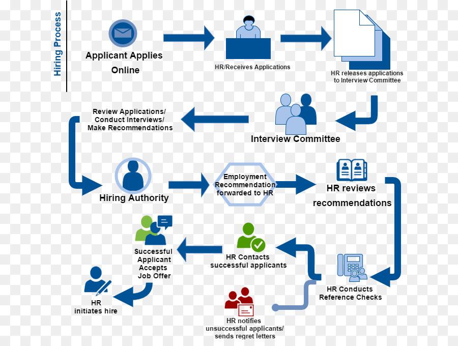 flowchart human resources process flow diagram recruitment