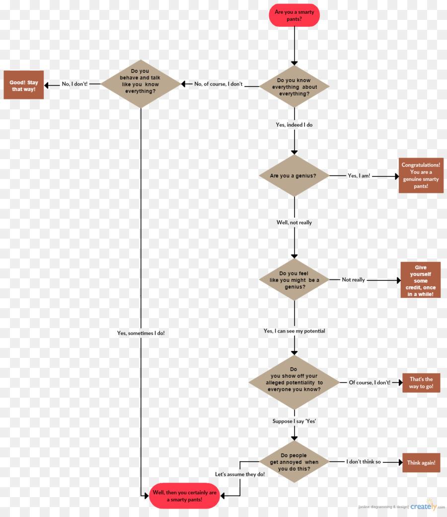 Flowchart Flow Diagram Drawing Flow Chart Png Download 12051380