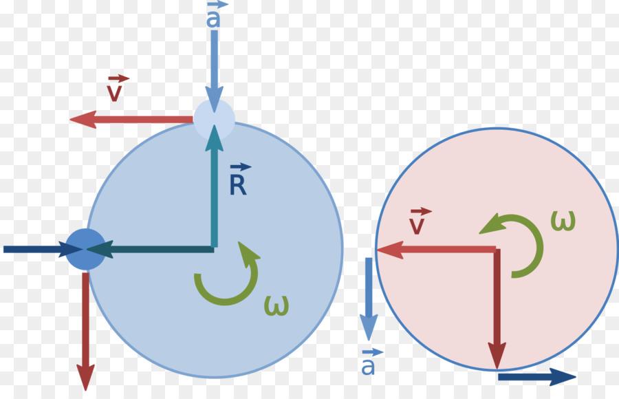 Centripetal Force Circular Motion Circle Motion Diagram Escalator
