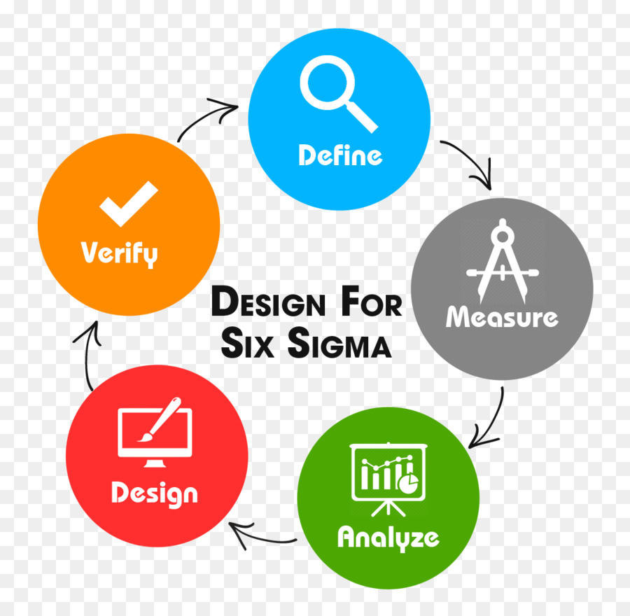 Design For Six Sigma Lean Dmaic Download 1117