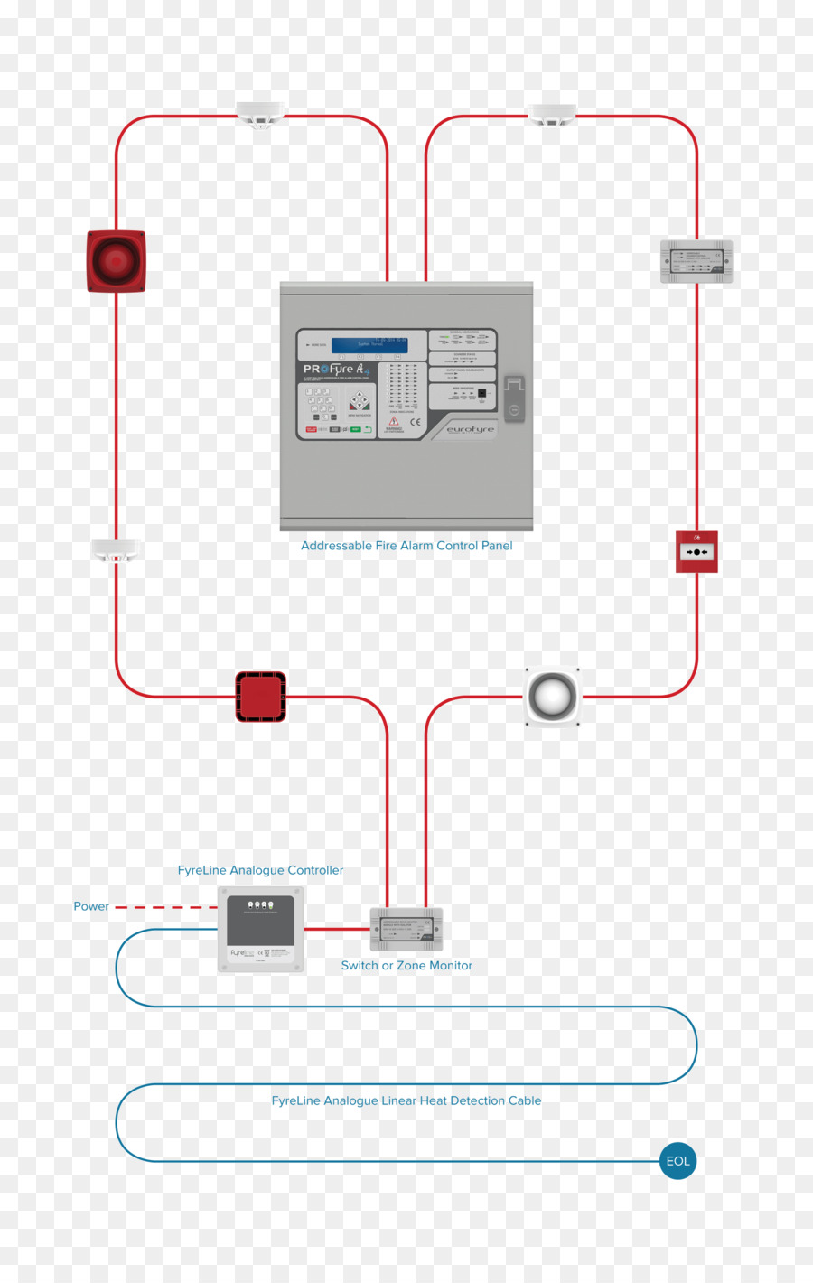 Fire alarm control panel Fire alarm system Heat detector Security Alarms &  Systems Wiring diagram - escalator