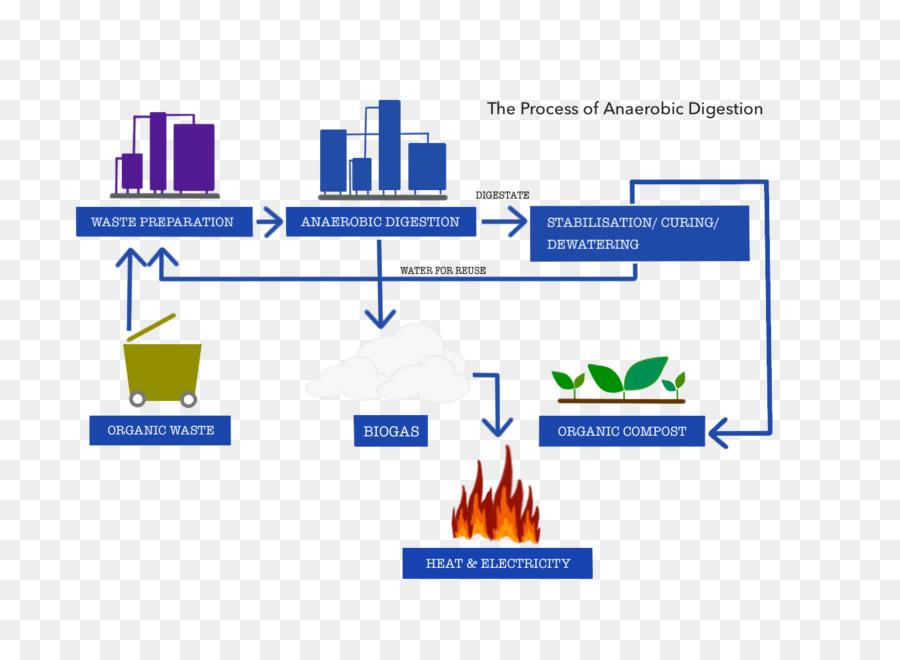 Anaerobic Digestion Waste Management Diagram Waste Management Png